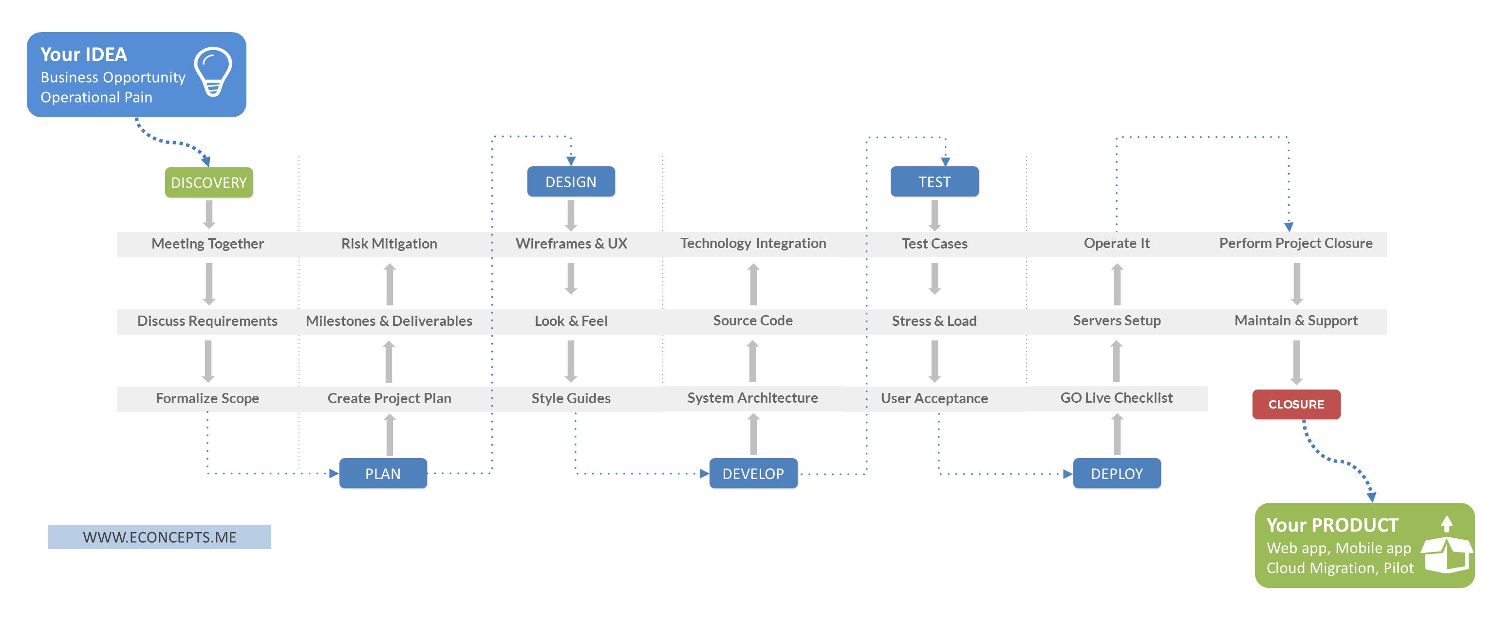 منهجيتنا لتطوير البرمجيات المتكاملة